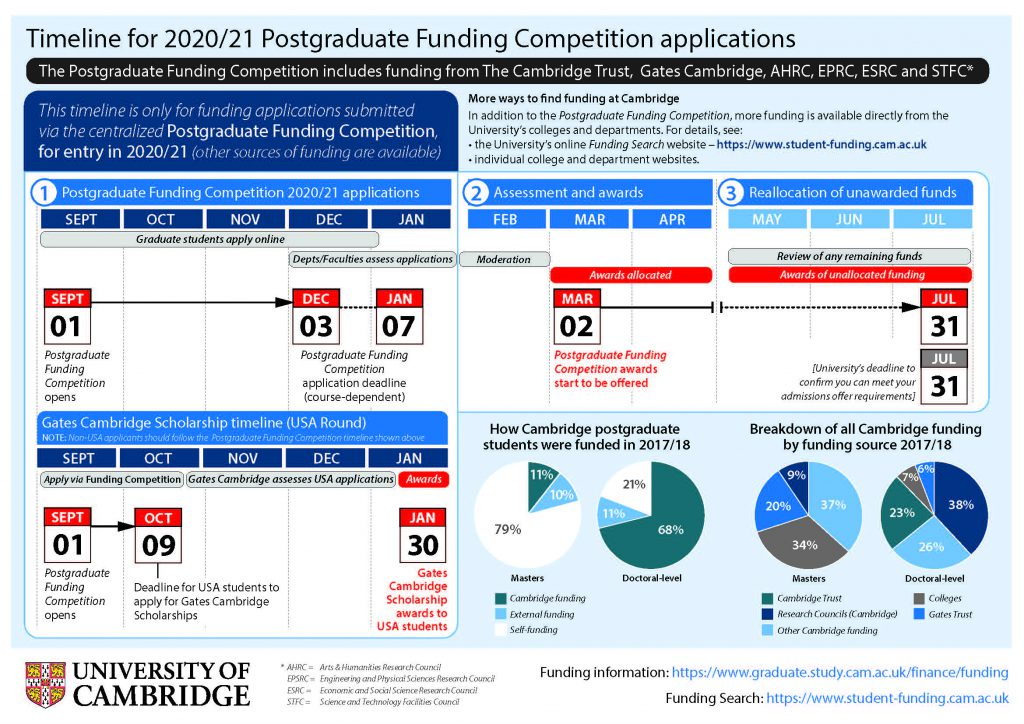 Timeline for 2020/21 postgraduate funding competition applications