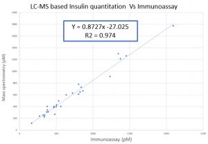 Example graph: LC-MS based insulin quantitation v immunoassay